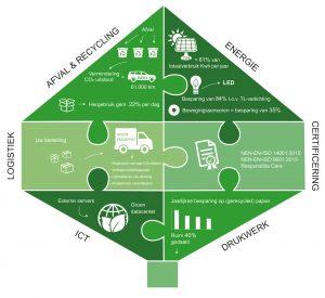 Duurzaamheid van Boom in een overzicht